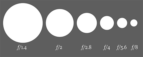 different aperture sizes comparison side by side