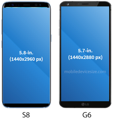 Galaxy S8 vs LG G6 screen size comparison image