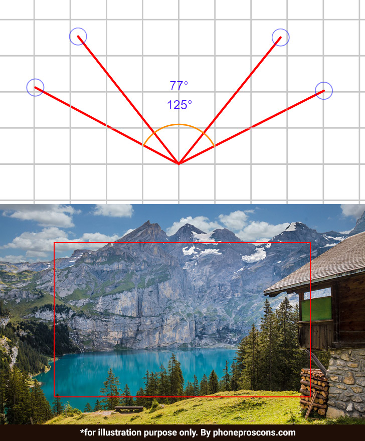 125-degree vs 77-degree angle field of view comparison