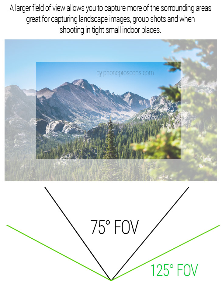 125-degree FOV compare to 75-degree for landscape photography